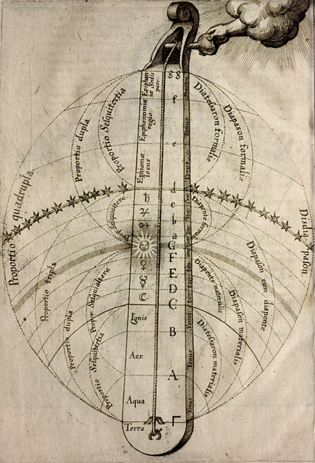 monocordio, Robert Fludd, Ultriusque Cosmi, 1617