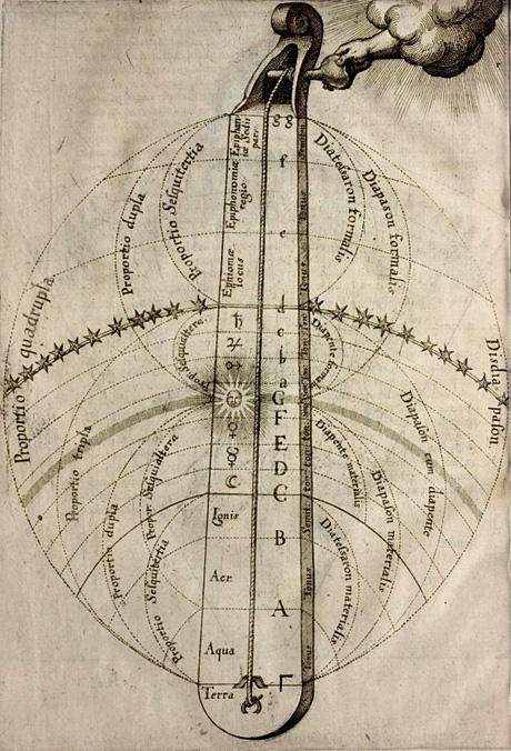 monocordio, Robert Fludd, Ultriusque Cosmi, 1617