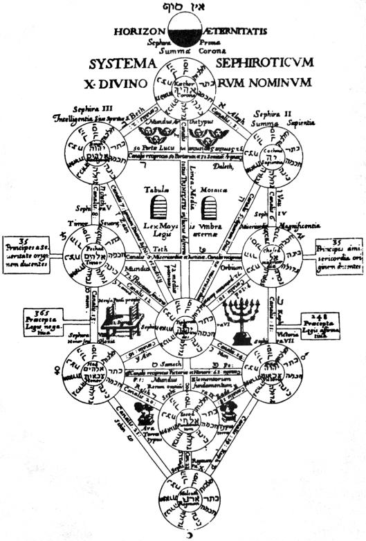 El árbol de la vida. Athanasius Kircher