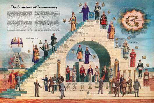 Estructura de la masonería norte americana